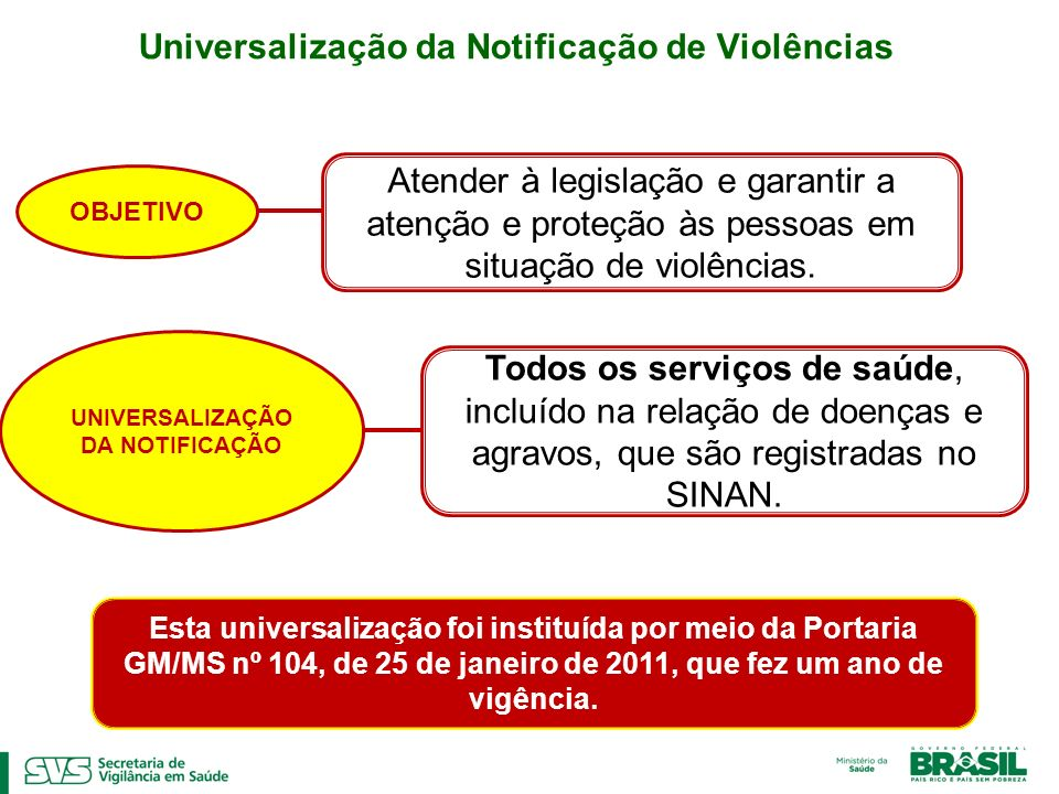 Universalização da Notificação de Violências