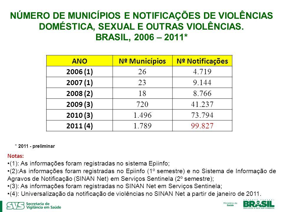 NÚMERO DE MUNICÍPIOS E NOTIFICAÇÕES DE VIOLÊNCIAS DOMÉSTICA, SEXUAL E OUTRAS VIOLÊNCIAS. BRASIL, 2006 – 2011*