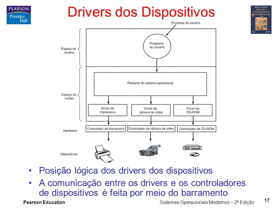 Drivers dos Dispositivos