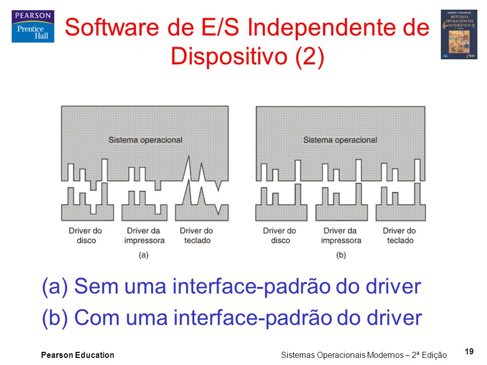 Software de E/S Independente de Dispositivo (2)
