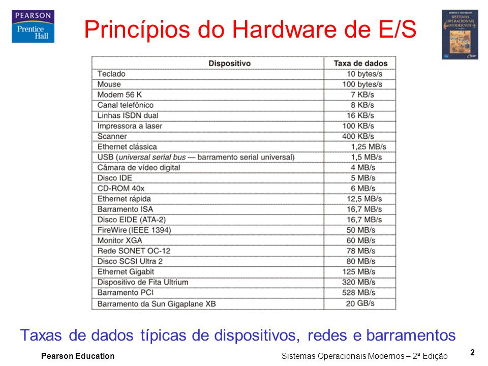 Princípios do Hardware de E/S