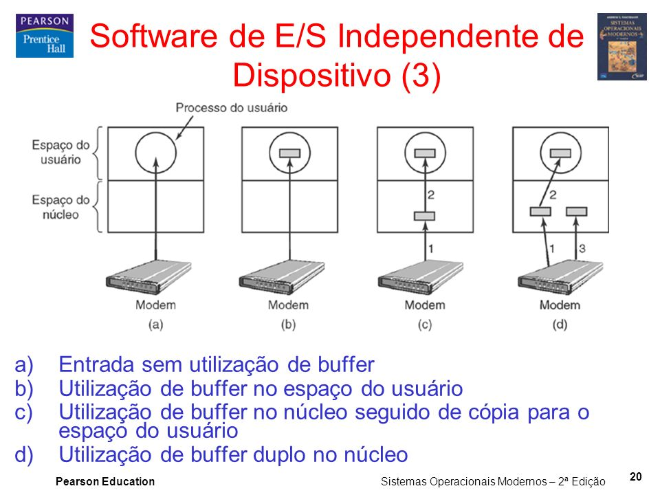 Software de E/S Independente de Dispositivo (3)