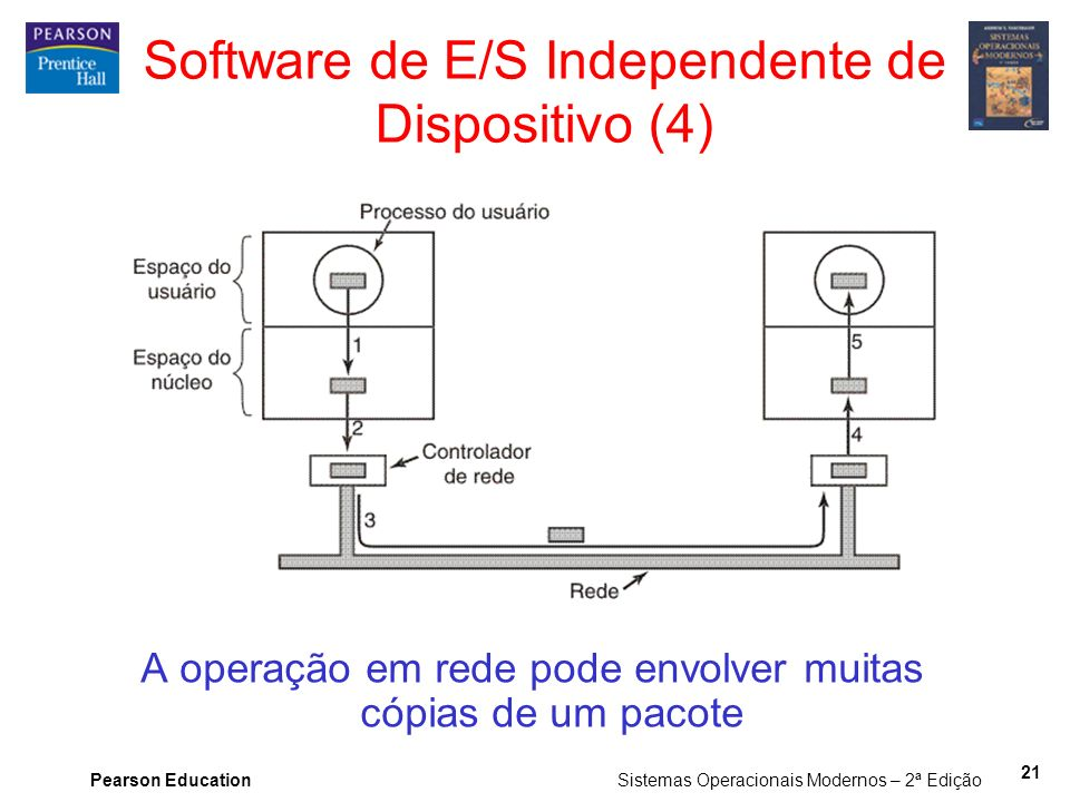 Software de E/S Independente de Dispositivo (4)