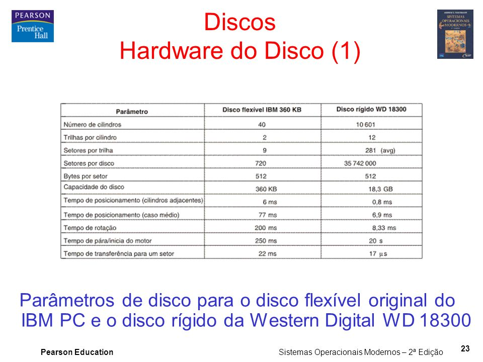 Discos Hardware do Disco (1)