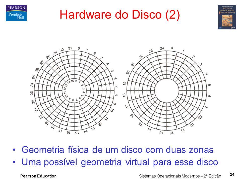 Hardware do Disco (2) Geometria física de um disco com duas zonas