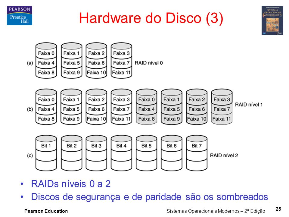 Hardware do Disco (3) RAIDs níveis 0 a 2