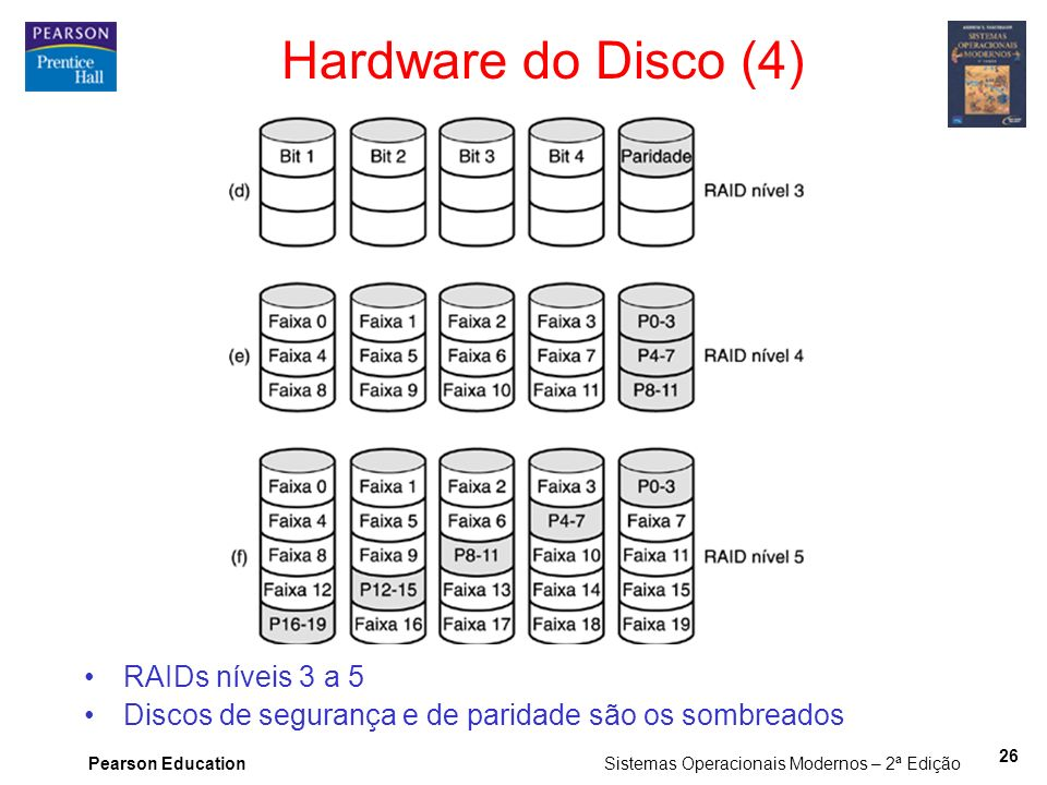 Hardware do Disco (4) RAIDs níveis 3 a 5