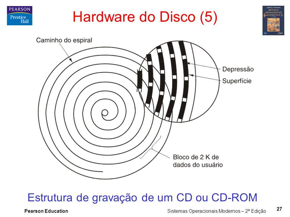 Hardware do Disco (5) Estrutura de gravação de um CD ou CD-ROM