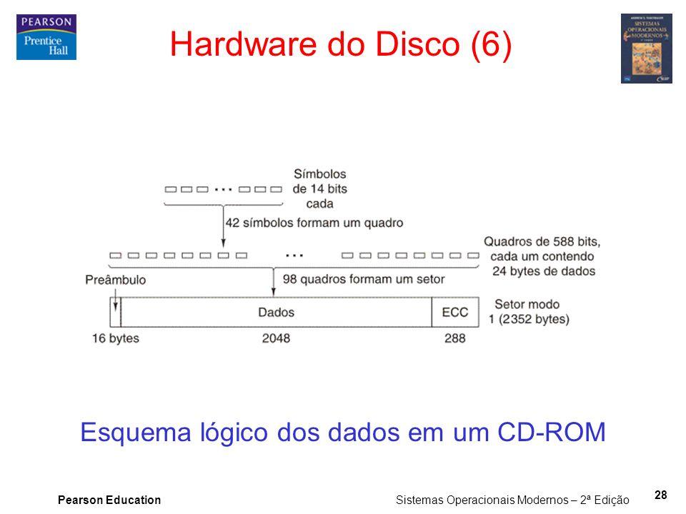 Esquema lógico dos dados em um CD-ROM