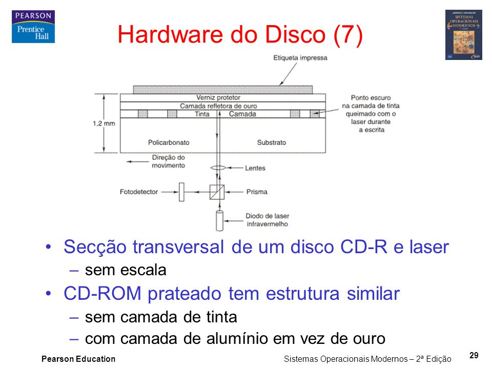 Hardware do Disco (7) Secção transversal de um disco CD-R e laser