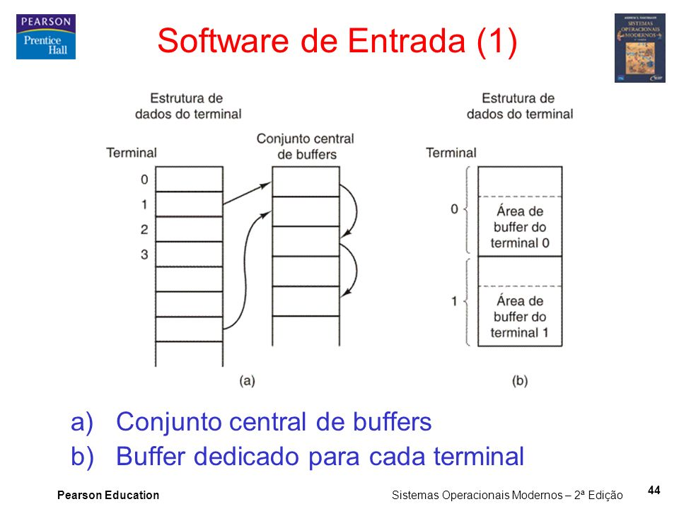 Software de Entrada (1) Conjunto central de buffers