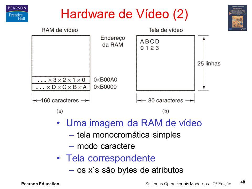Hardware de Vídeo (2) Uma imagem da RAM de vídeo Tela correspondente