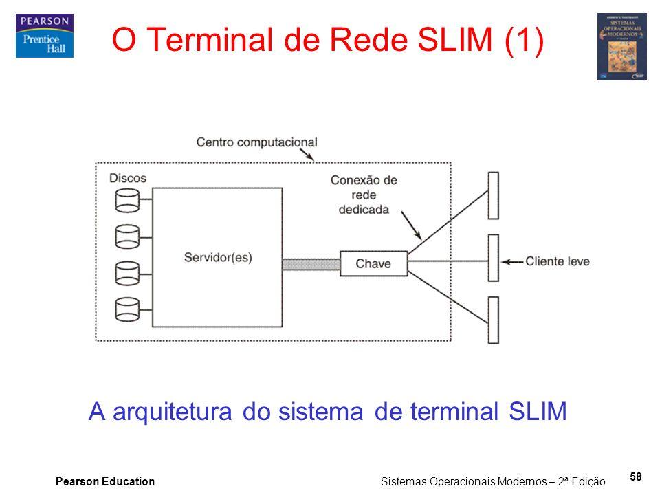 O Terminal de Rede SLIM (1)