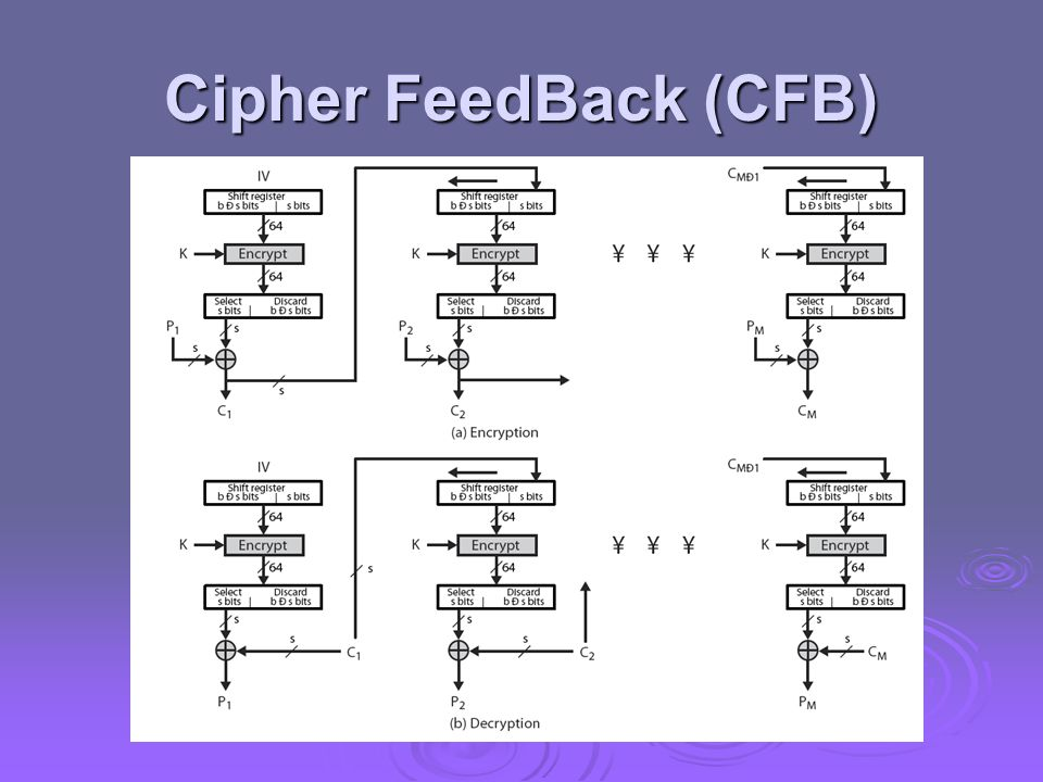 Cipher FeedBack (CFB) Stallings Figure 6.5 illustrates the Cipher FeedBack (CFB) Mode.