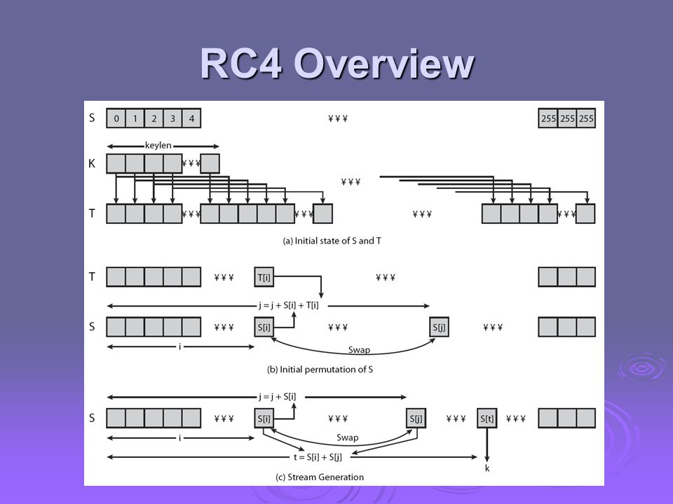 RC4 Overview Stallings Figure 6.9 illustrates the general structure of RC4.