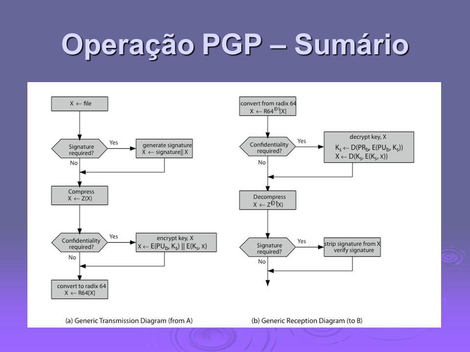 Operação PGP – Sumário Stallings, a figura 15/2 ilustra o funcionamento geral do PGP, e da relação entre os serviços discutidos.