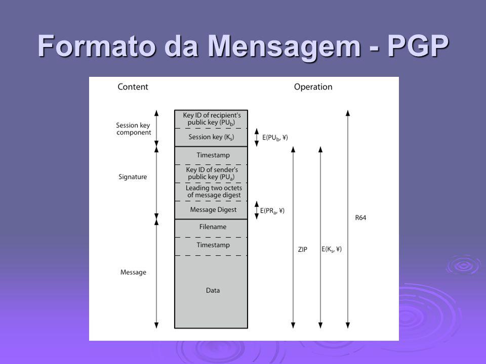 Formato da Mensagem - PGP