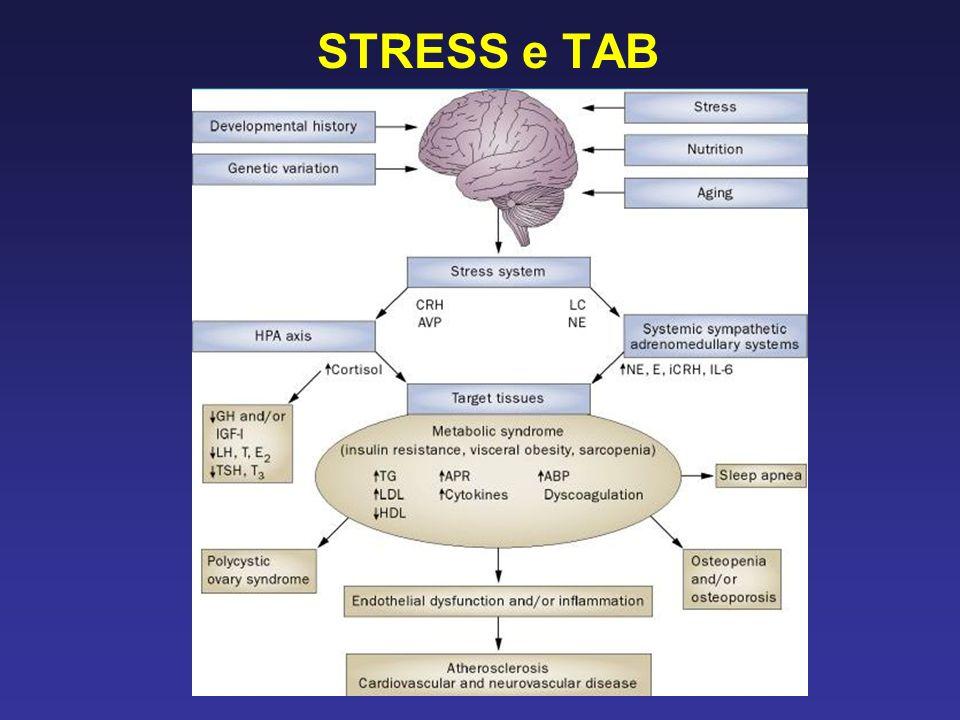 STRESS e TAB