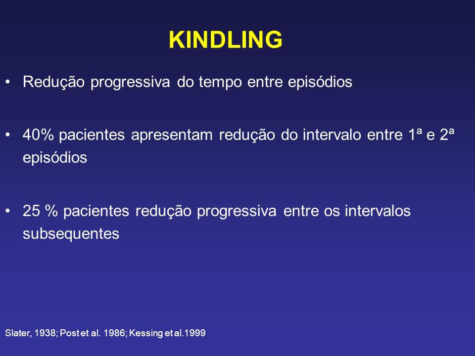 KINDLING Redução progressiva do tempo entre episódios