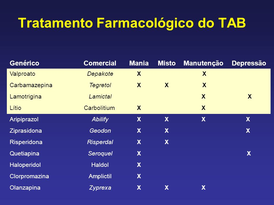 Tratamento Farmacológico do TAB