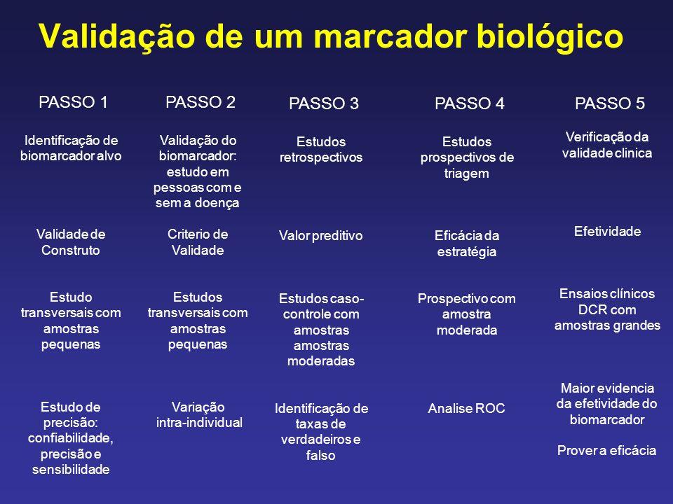 Validação de um marcador biológico