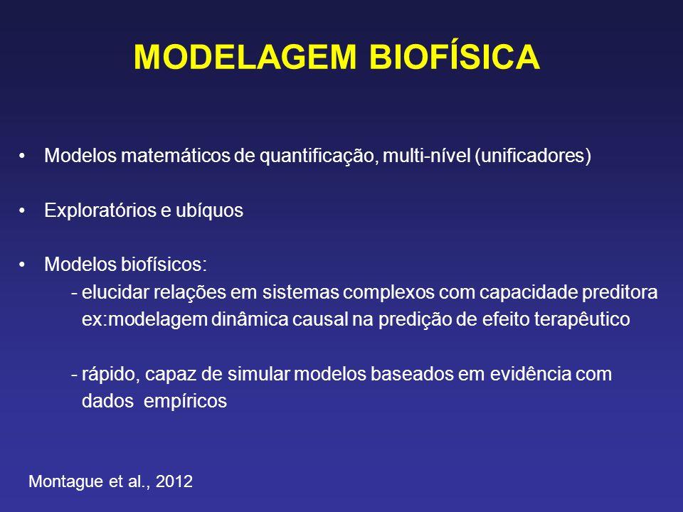 MODELAGEM BIOFÍSICA Modelos matemáticos de quantificação, multi-nível (unificadores) Exploratórios e ubíquos.