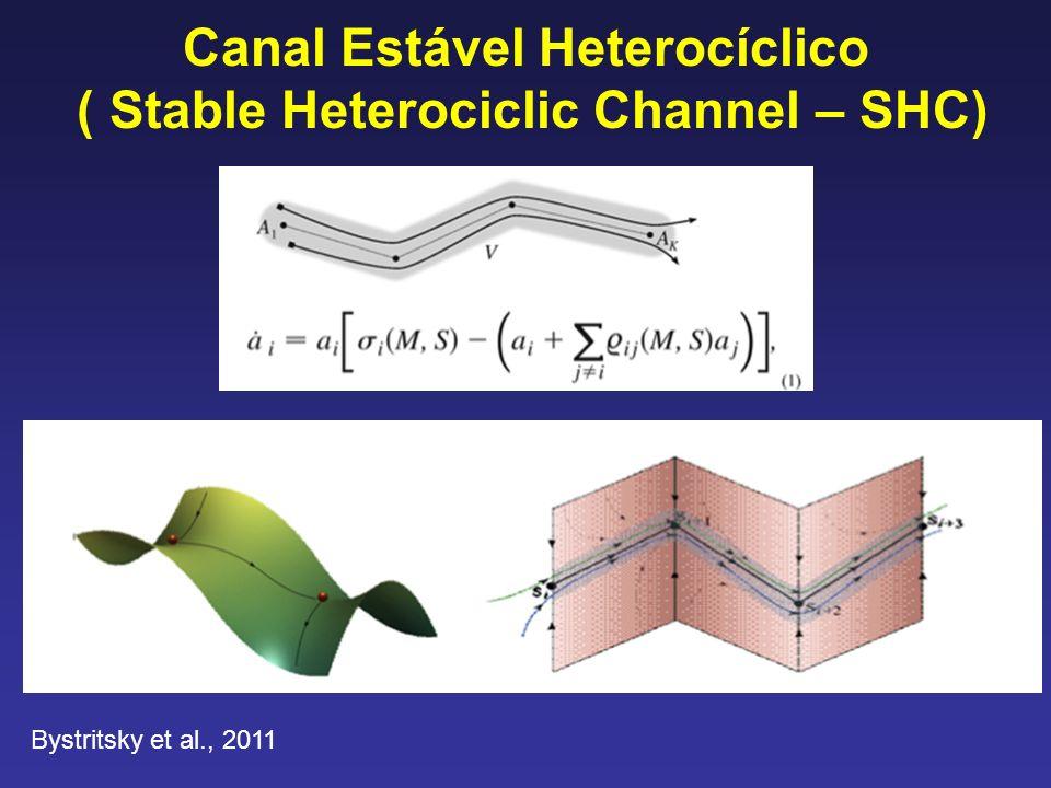Canal Estável Heterocíclico ( Stable Heterociclic Channel – SHC)