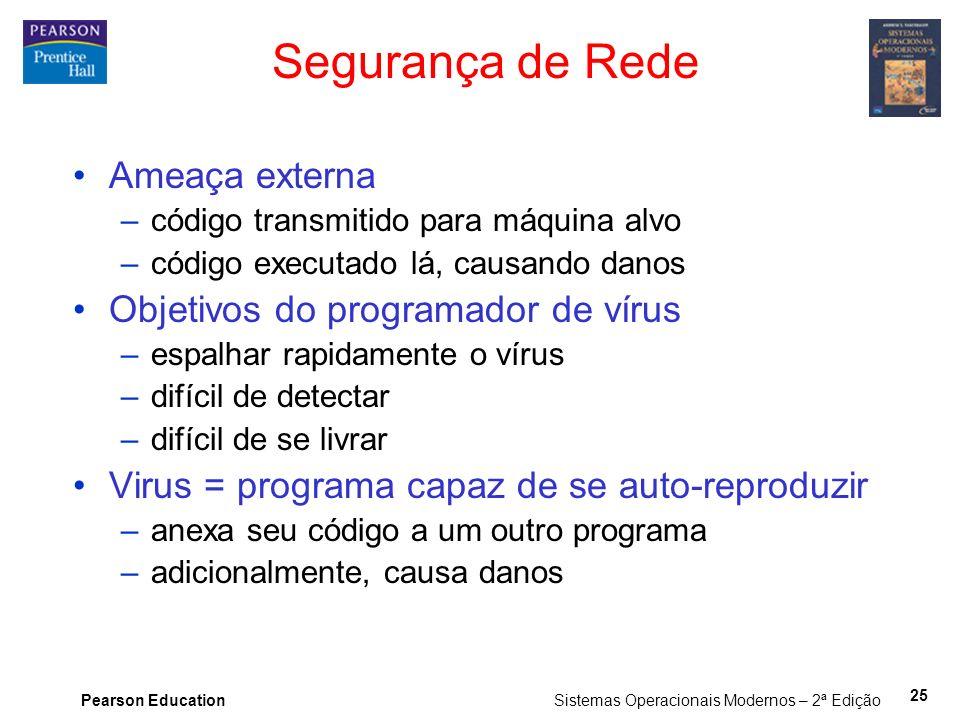 Segurança de Rede Ameaça externa Objetivos do programador de vírus