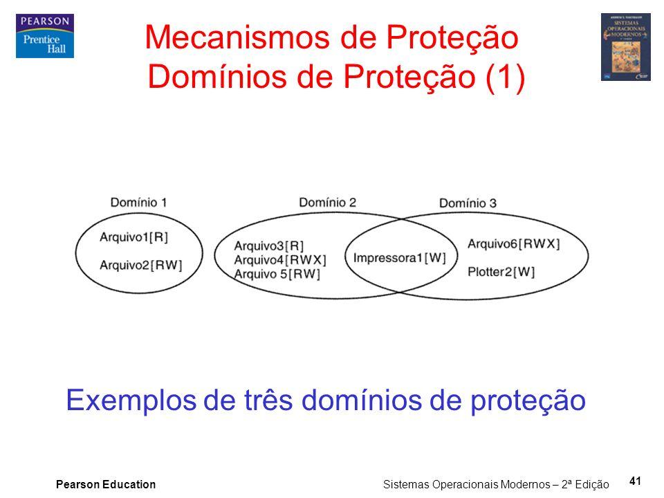 Mecanismos de Proteção Domínios de Proteção (1)