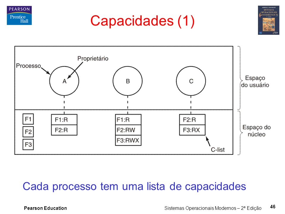Capacidades (1) Cada processo tem uma lista de capacidades