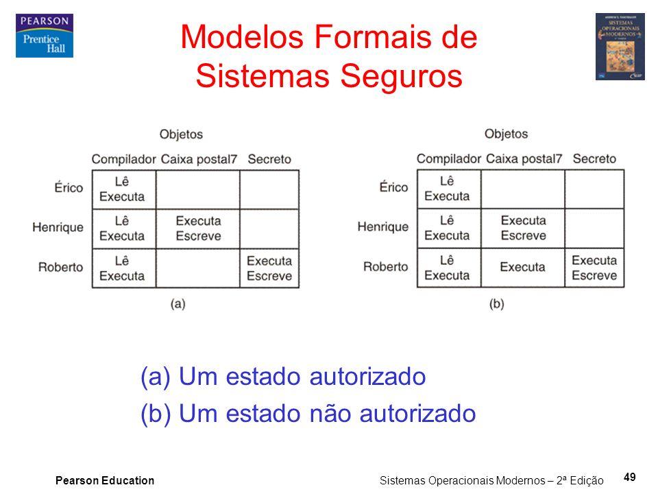 Modelos Formais de Sistemas Seguros