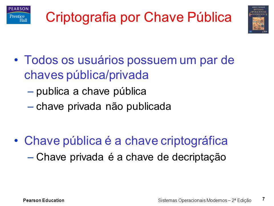 Criptografia por Chave Pública