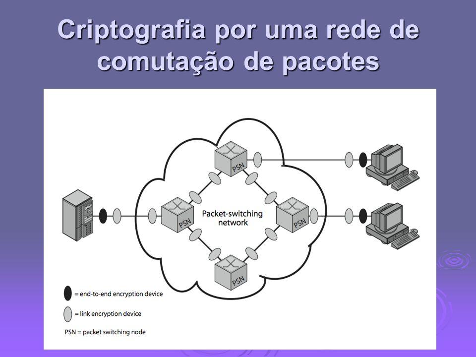 Criptografia por uma rede de comutação de pacotes