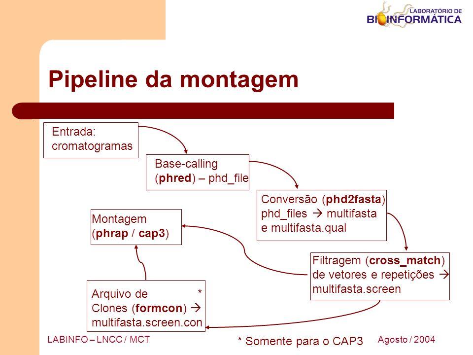 Pipeline da montagem Entrada: cromatogramas Base-calling