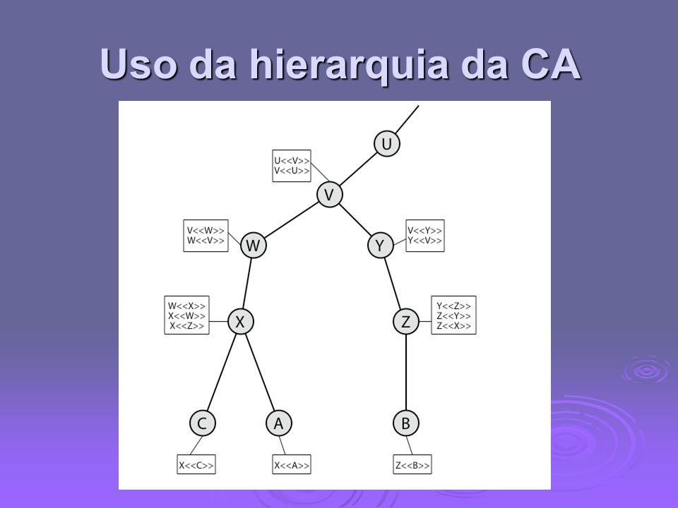 Uso da hierarquia da CA Figura 14.5 de Stallings ilustra o uso de uma hierarquia x.509 para mutuamente verificar certificados de clientes.