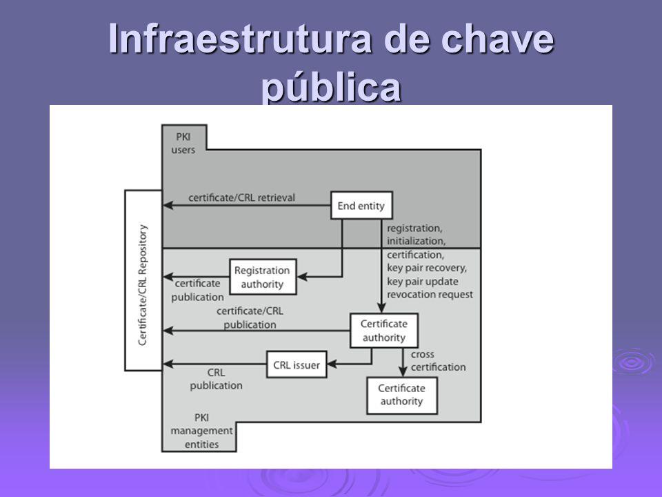 Infraestrutura de chave pública