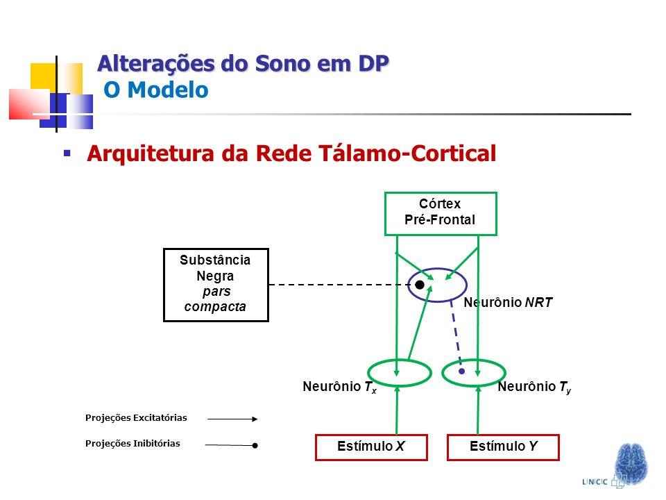 Alterações do Sono em DP O Modelo