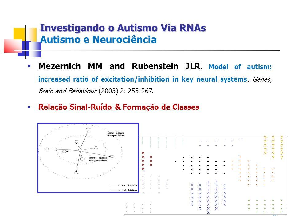 Investigando o Autismo Via RNAs Autismo e Neurociência
