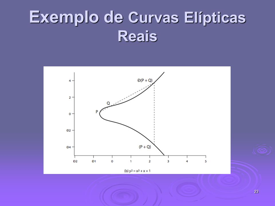 Exemplo de Curvas Elípticas Reais