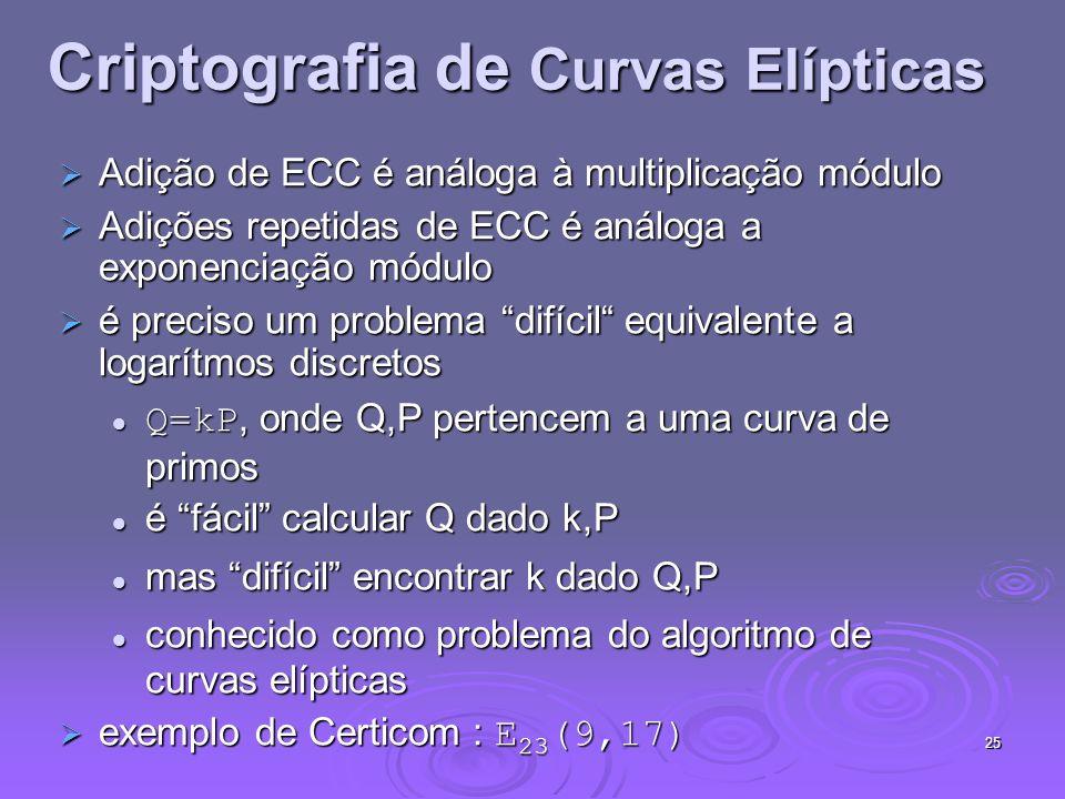 Criptografia de Curvas Elípticas
