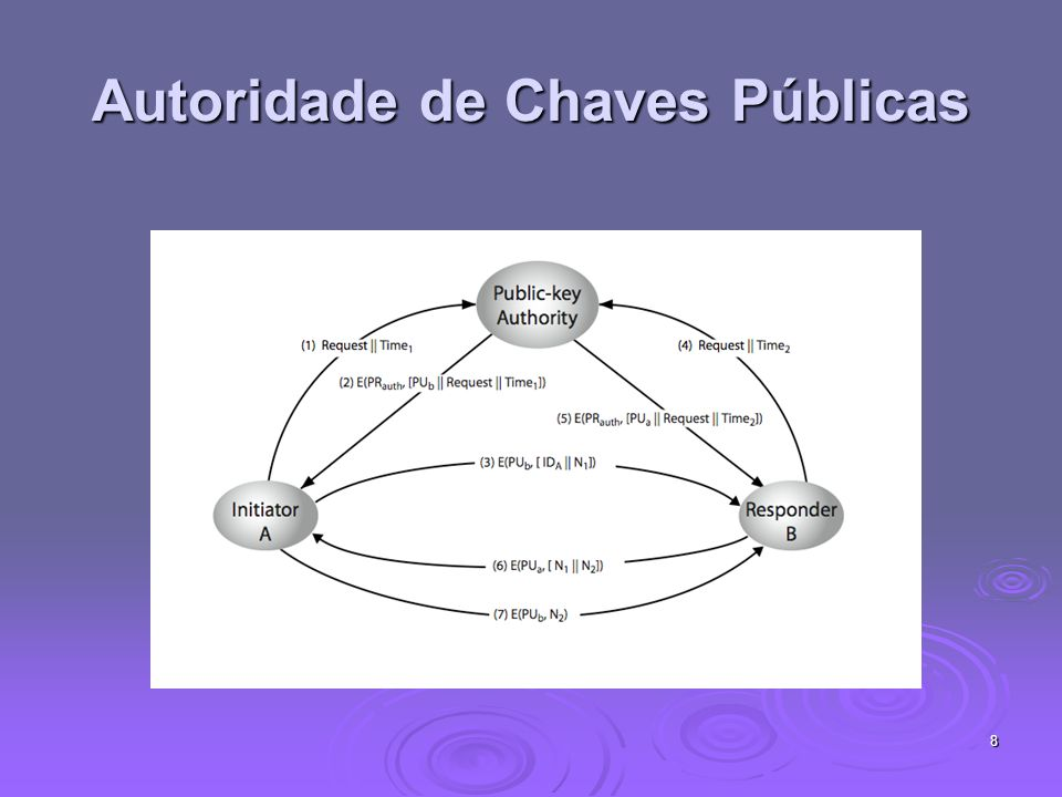 Autoridade de Chaves Públicas