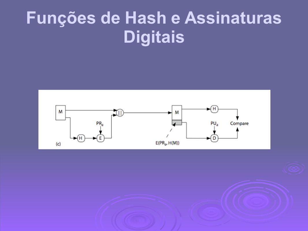 Funções de Hash e Assinaturas Digitais