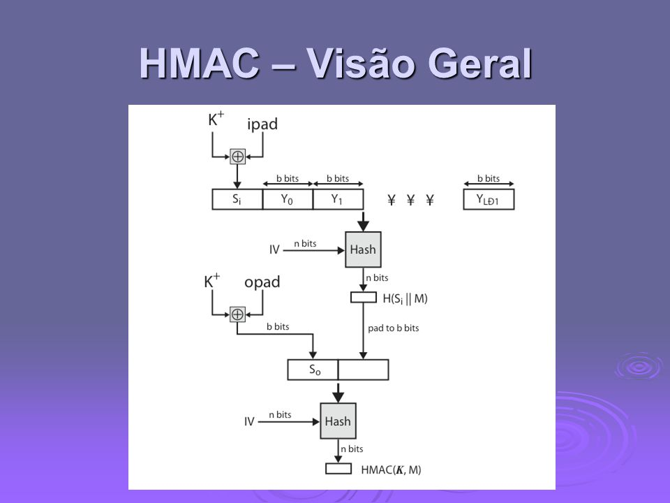 HMAC – Visão Geral Stallings Figure 12.10 shows the structure of HMAC, which implements the function: