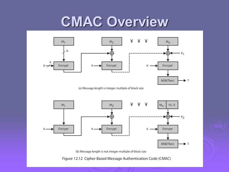 CMAC Overview Stallings Figure 12.12 shows the structure of CMAC.