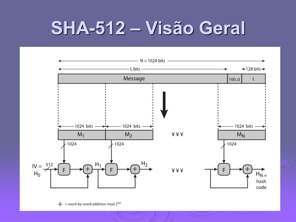 SHA-512 – Visão GeralNow examine the structure of SHA-512, noting that the other versions are quite similar.