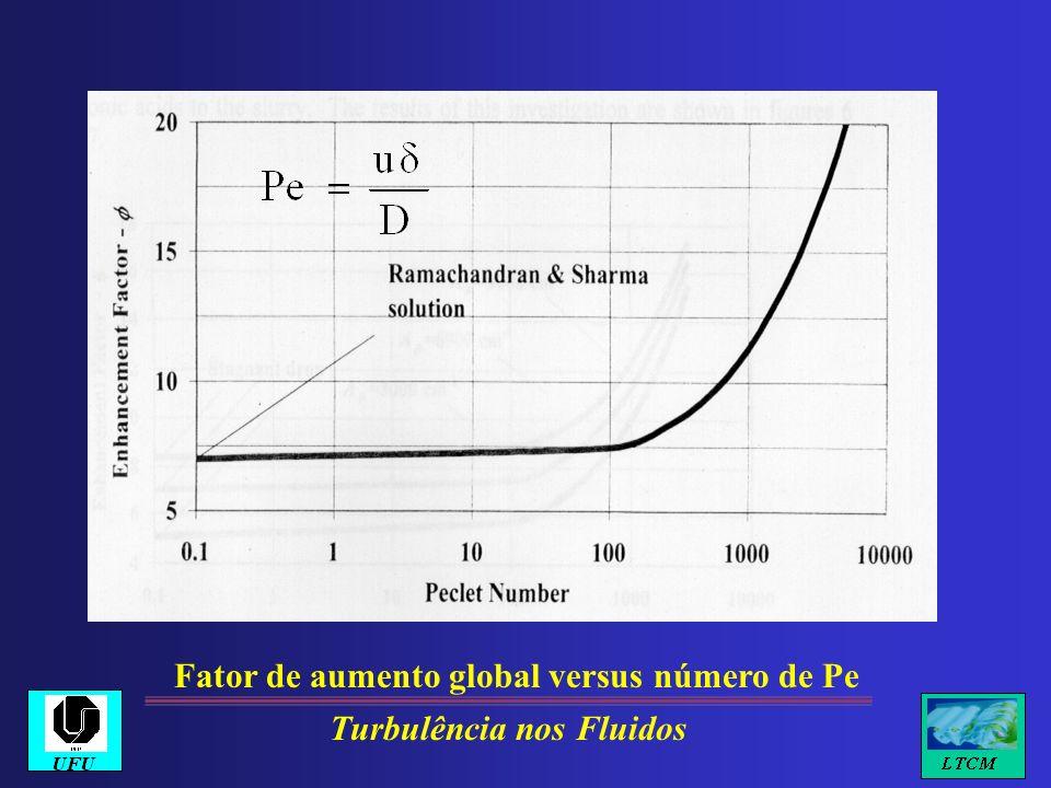 Fator de aumento global versus número de Pe