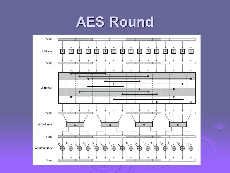 AES Round