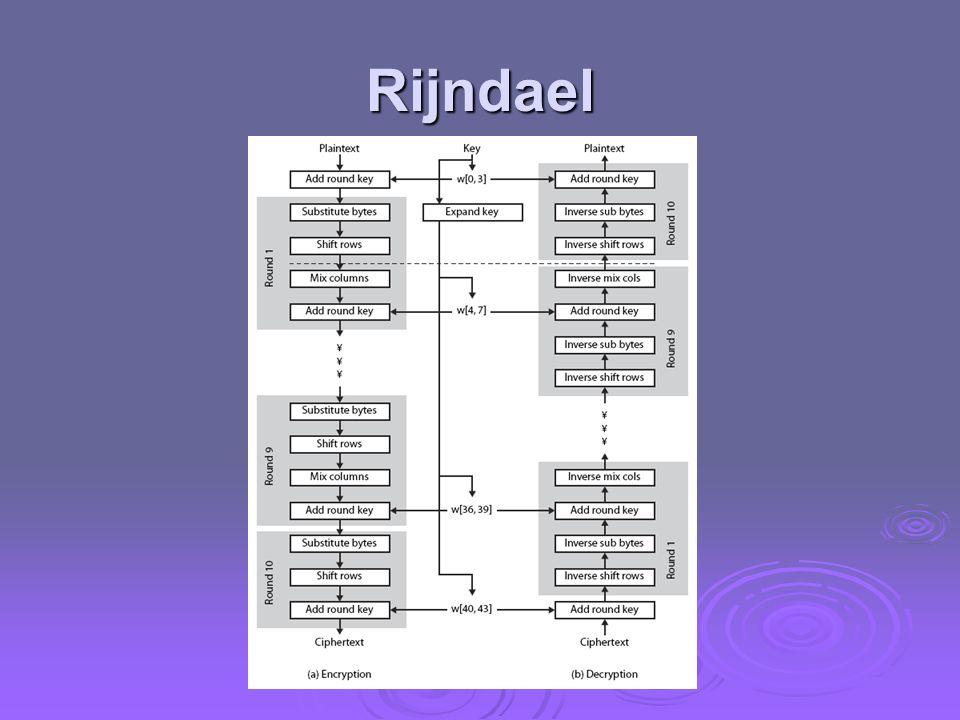 Rijndael Figura 5.1 - mostra a estrutura geral do AES, como detalhado no slide anterior.
