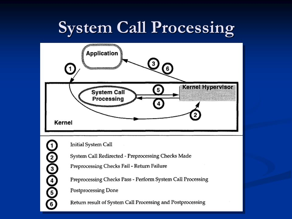 System Call Processing