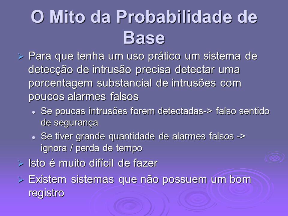 O Mito da Probabilidade de Base